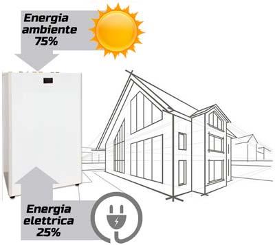 Risparmio-energetico-pompe-di-calore