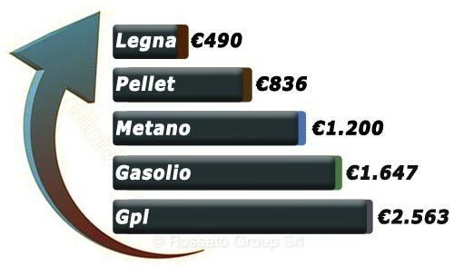 grafico-risparmio-legna